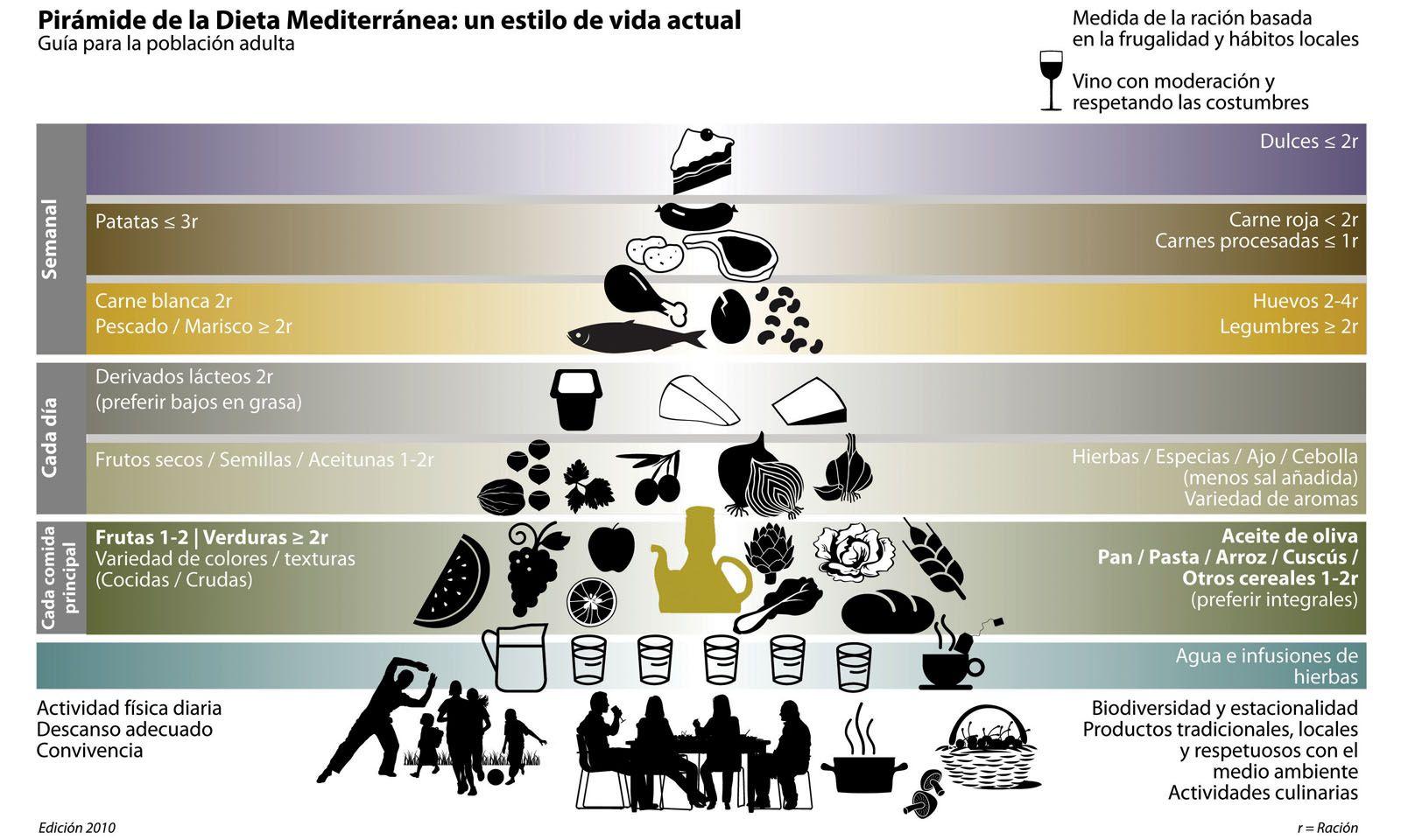 dieta mediterranea estilo de vida